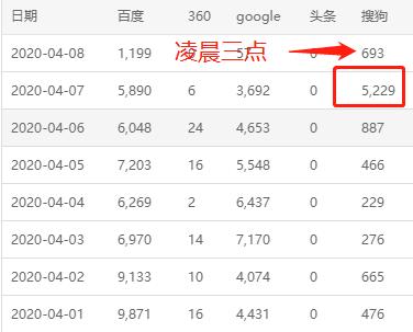 搜狗自动收录推送之sitemap提交工具 批量引搜狗蜘蛛